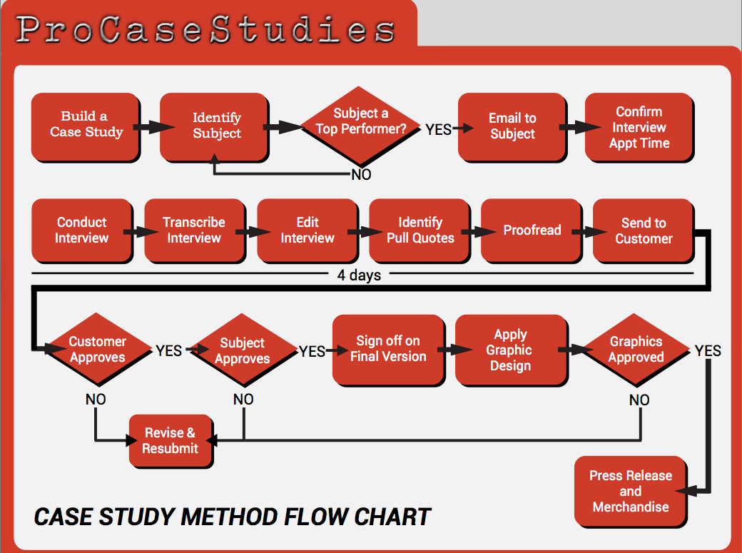 ProCaseStudies Process Flow Chart